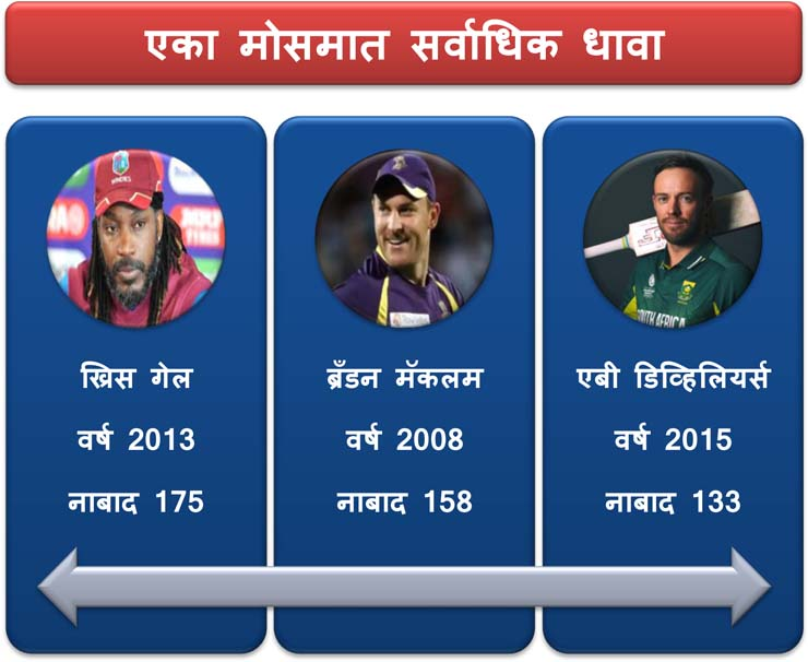 most run in ipl records history