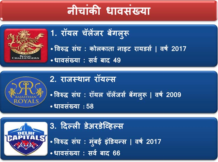 lowest runs in ipl records history