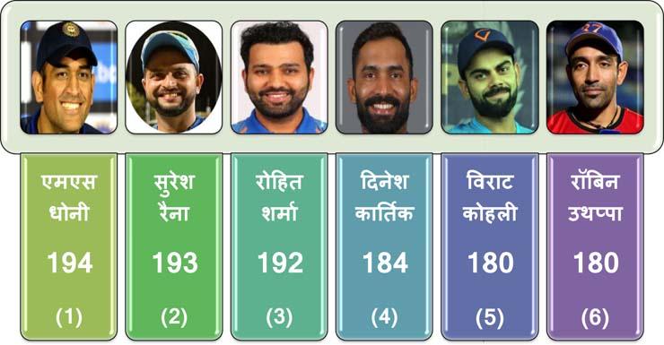 Mahendra Singh Dhoni New IPL Record